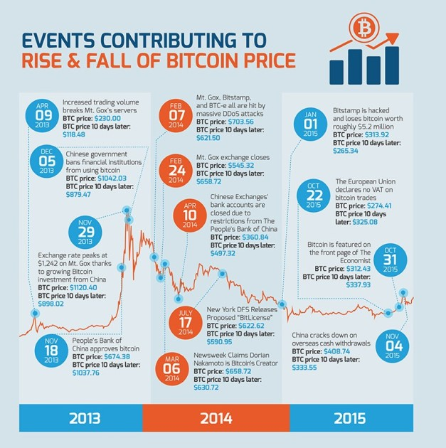 33-Signs-That-Bitcoin-Growth-Isnt-Slowing-In-2016-Featured