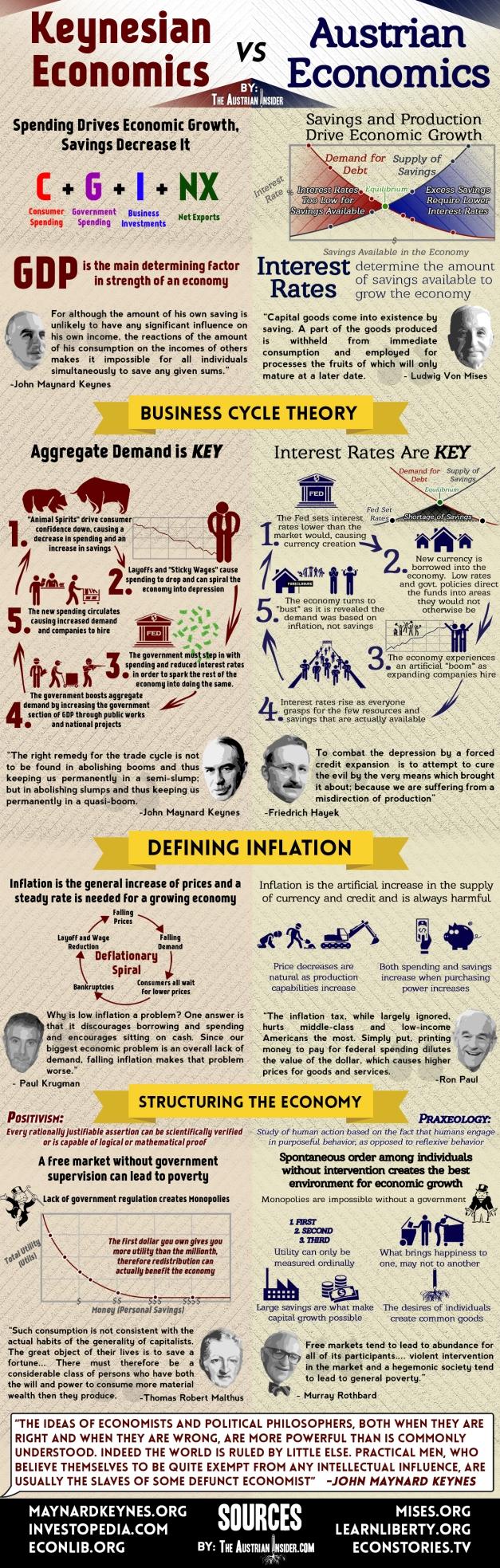 Keynesian-vs.-Austrian-Economics-Infographic